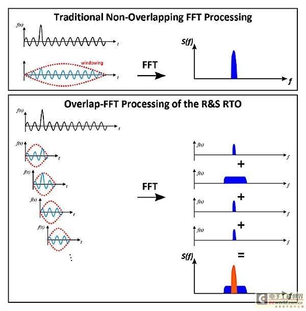 图2:重叠FFT处理在进行FFT分析前将记录的信号在时域分割成几部分。这确保分析结果对杂散事件具有高灵敏度,以及能够对各个频谱部分按照它们的发生频率进行灰度分级。
