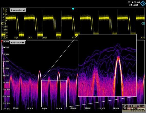 图3:用近场探头靠近开关电源所捕获到的辐射(上部:时间信号,下部:频谱)。蓝色谱线对应时间信号中的尖峰脉冲,而黄色谱线则是来自时钟信号的常规频谱部分。