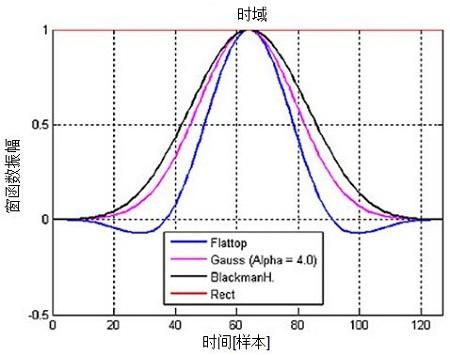 图2-1:不同窗函数及它们的主瓣和旁瓣衰减曲线。