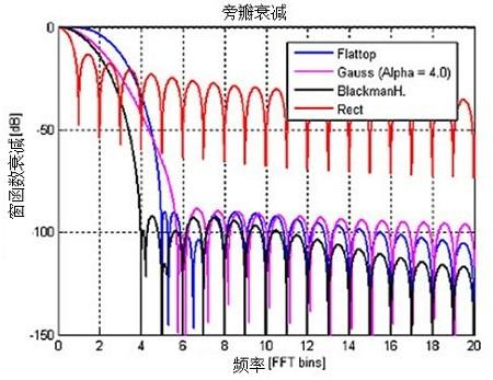 图2-2:不同窗函数及它们的主瓣和旁瓣衰减曲线。