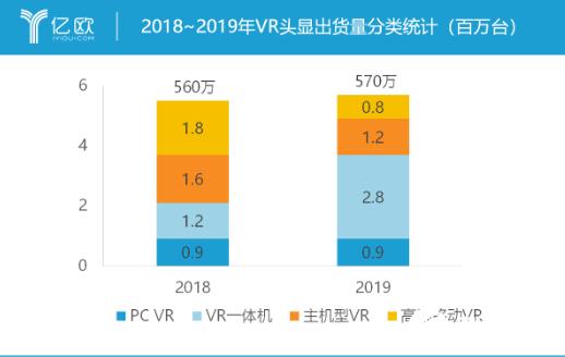 Facebook的VR/AR发展已近6年 愿景已经逐渐清晰起来