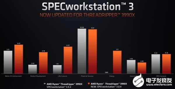 64核锐龙Threadripper 3990X性能终于大增