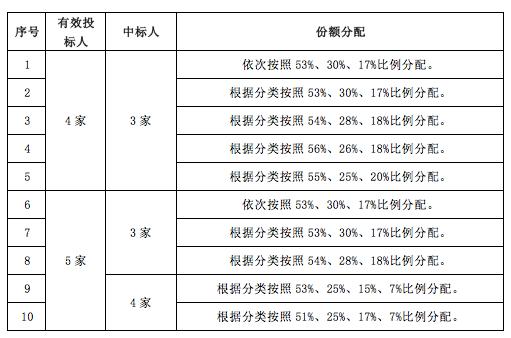 中国联通正式启动了智能城域网系列集采项目