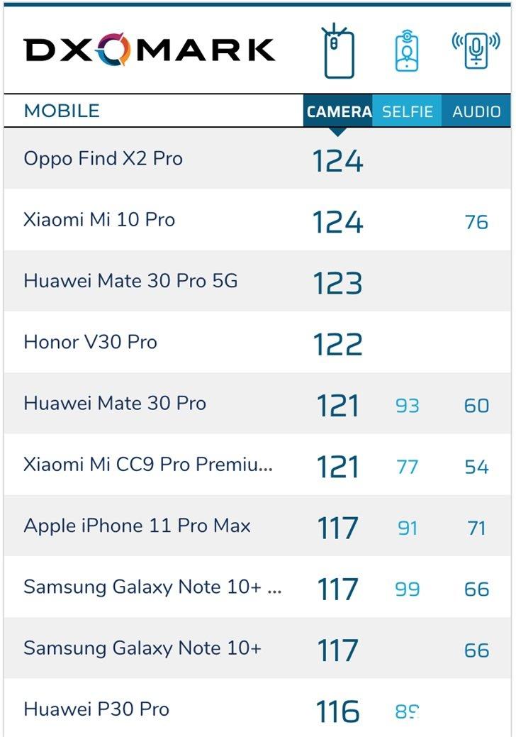 DXOMARK:OPPO Find X2 Pro评分出炉,与小米10 Pro荣登冠军宝座