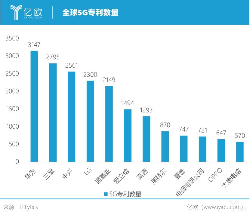 爱立信获81个5G商用协议 5G时代谁能称霸?
