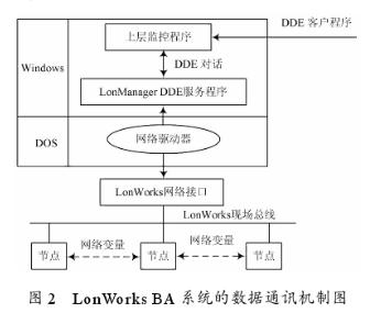 基于LonWorks技术在智能大厦自动化领域的应用