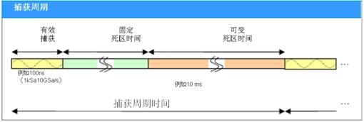 数字示波器死区时间和波形捕获率影响测量结果(电子工程专辑)