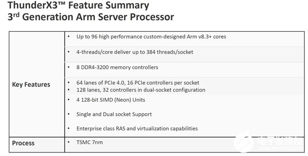 Mavell新一代ThunderX3发布,升级为ARM v8.3指令集架构