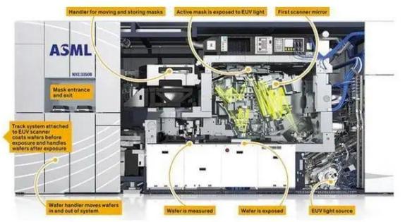 芯片制造的核心设备:光刻机