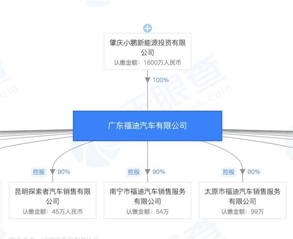收购广东福迪汽车 小鹏汽车获生产资质
