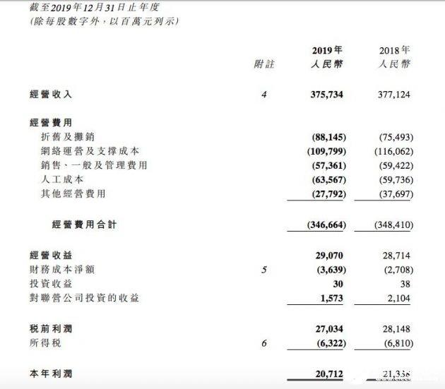 2019年中国电信营收达3757.34亿元,同比下降0.4%