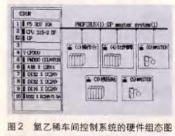 采用s7-315-2dp plc处理器和总线技术实现氯乙稀车间原系统的改造