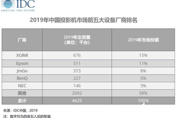 极米2019年投影机出货量达67.6万台 连续两年中国投影市场全年总出货量第一