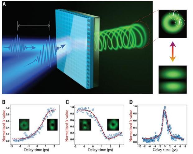创新的开关机制改善了微激光器的超快控制
