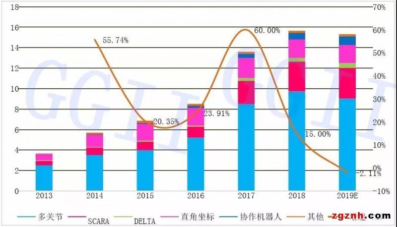 2013-2019年中国工业机器人销量情况及预测