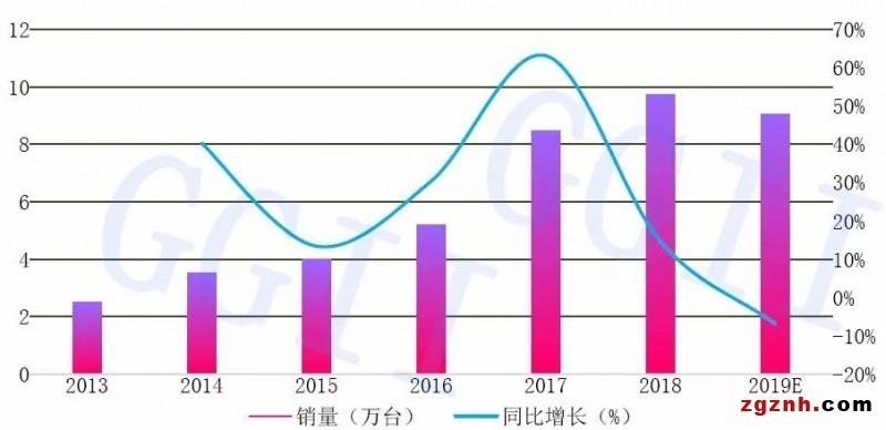 2013-2019年多关节机器人销量变化情况