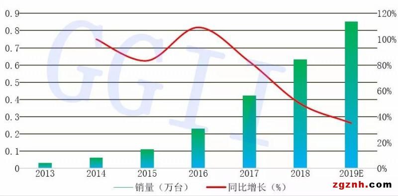 2013-2019年协作机器人销量变化情况