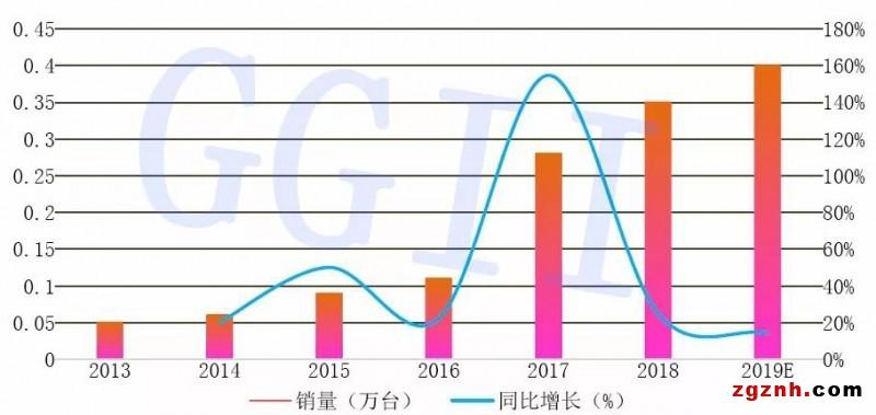 2013-2019年并联机器人销量变化情况