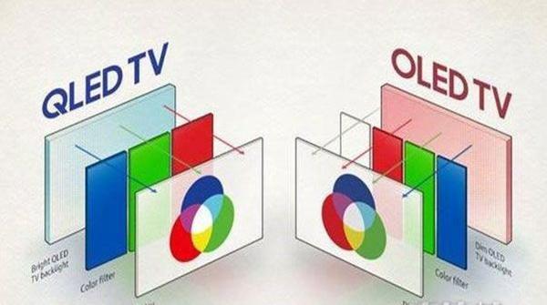 三星QLED彻底击败LG OLED电视,华为将加入QLED阵营