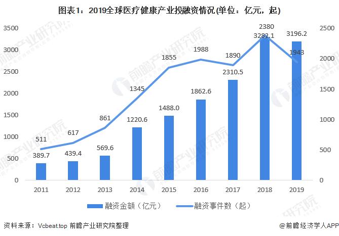 图表1:2019全球医疗健康产业投融资情况(单位:亿元,起)