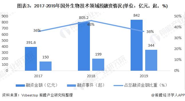 图表3:2017-2019年国外生物技术领域投融资情况(单位:亿元,起,%)