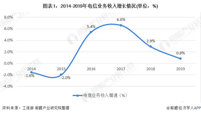 图表1:2014-2019年电信业务收入增长情况(单位:%)