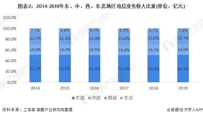 图表2:2014-2019年东、中、西、东北地区电信业务收入比重(单位:亿元)