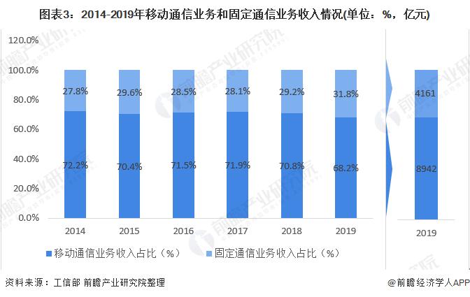 图表3:2014-2019年移动通信业务和固定通信业务收入情况(单位:%,亿元)