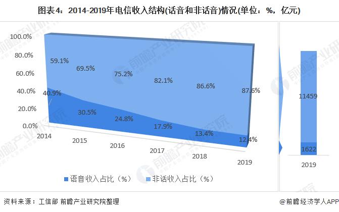 图表4:2014-2019年电信收入结构(话音和非话音)情况(单位:%,亿元)