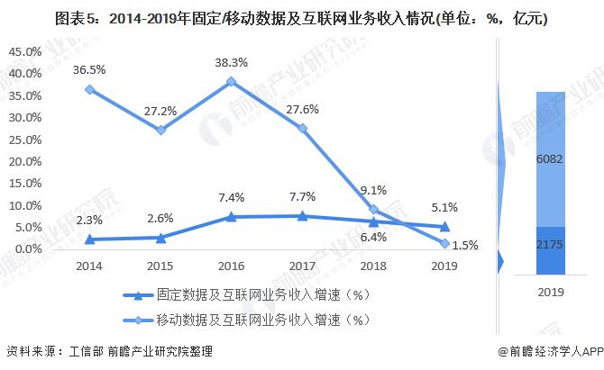 图表5:2014-2019年固定/移动数据及互联网业务收入情况(单位:%,亿元)