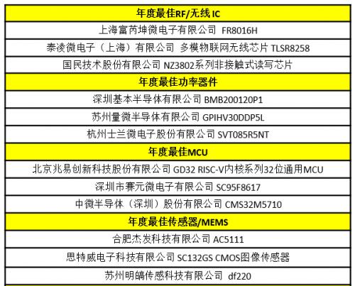 【全球变局下的中国 IC盛会】2020中国IC领袖峰会暨中国IC设计成就奖颁奖典礼