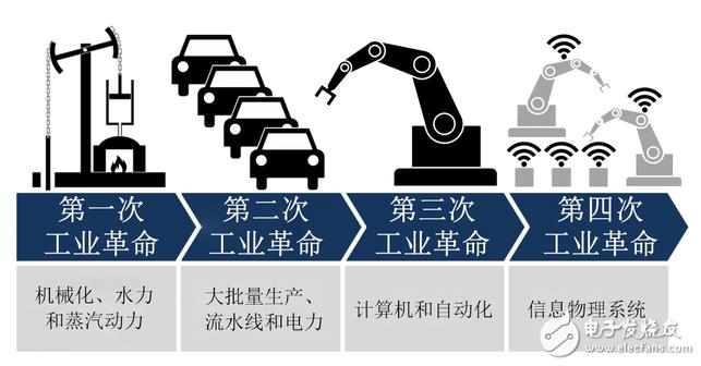 工业4.0发展和半导体制造网络整合