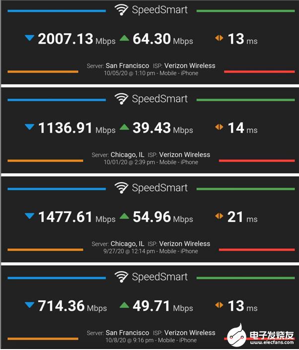 实测iPhone 12的5G网速:毫米波速度更快,覆盖范围不如sub-6GHz