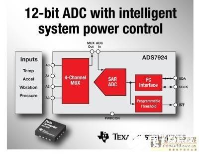 德州仪器的SAR模数转换器ADS7924的主要特性与优势