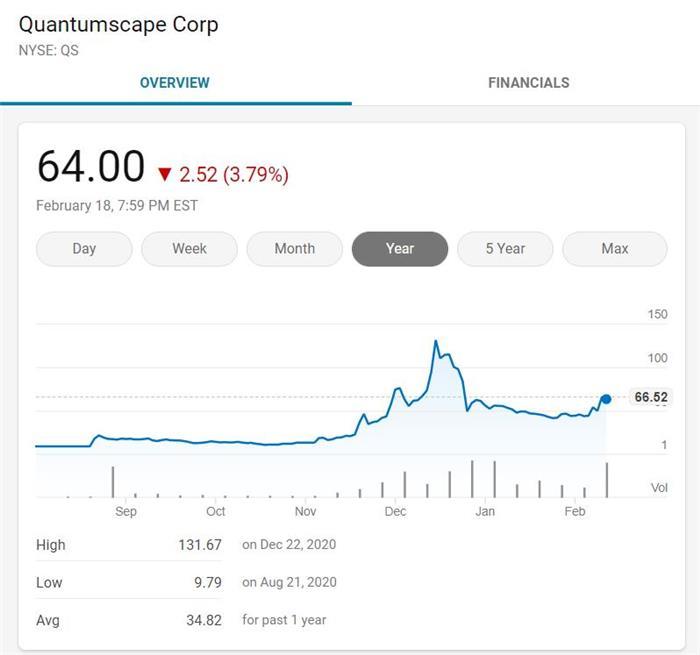 索罗斯看中的QuantumScape固态电池到底什么来头?
