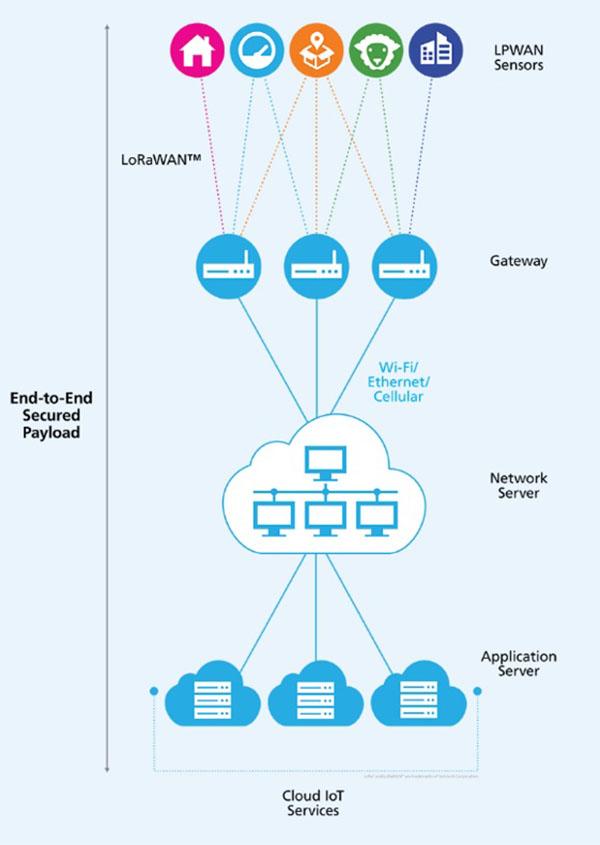 1. LoRa network breakdown.