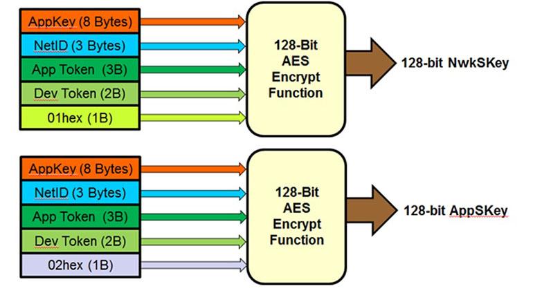 3. NwkSKey and AppSKey generation (LoRaWAN 1.02 spec).